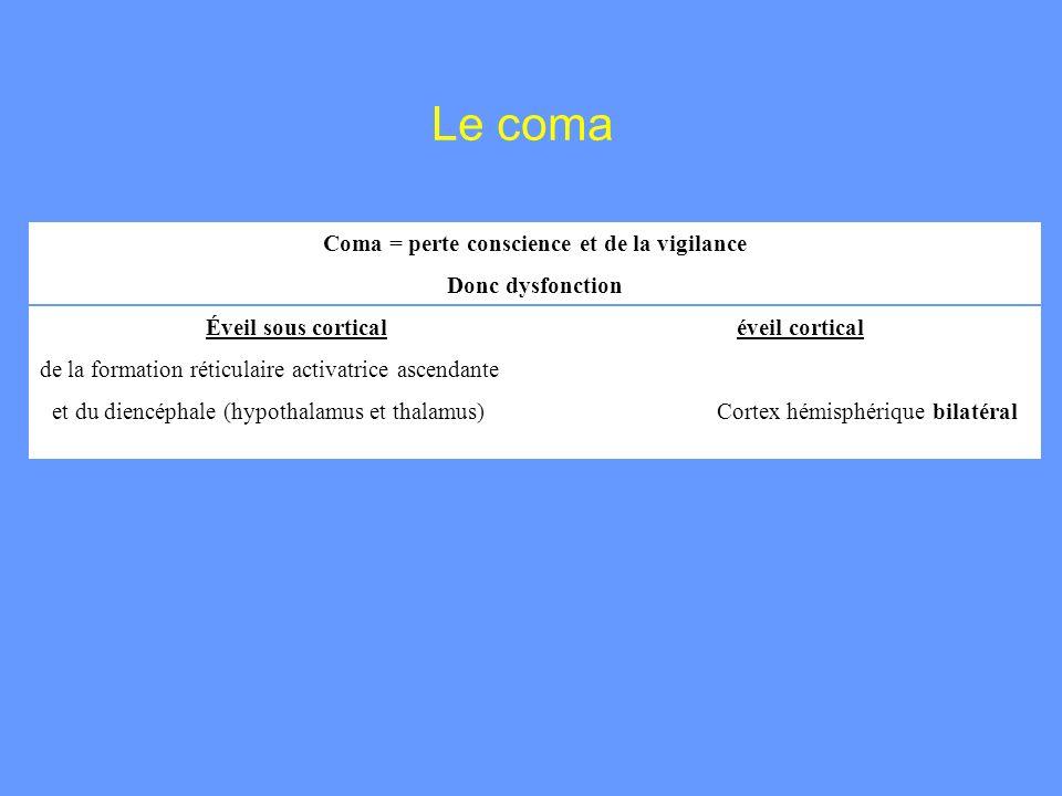 Le coma Coma = perte conscience et de la vigilance Donc dysfonction