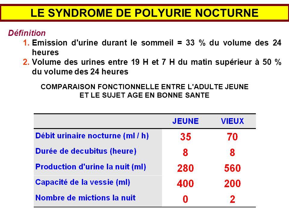 LE SYNDROME DE POLYURIE NOCTURNE