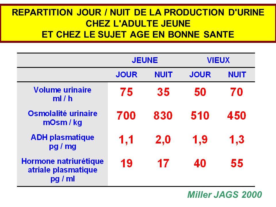 REPARTITION JOUR / NUIT DE LA PRODUCTION D URINE CHEZ L ADULTE JEUNE ET CHEZ LE SUJET AGE EN BONNE SANTE