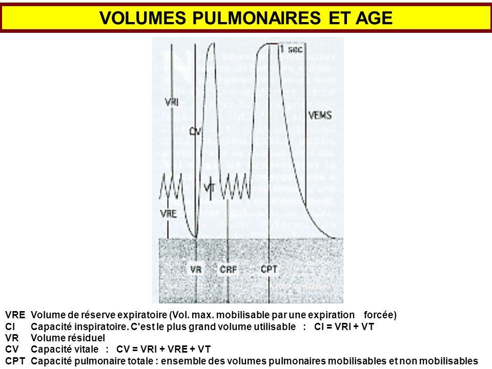 VOLUMES PULMONAIRES ET AGE