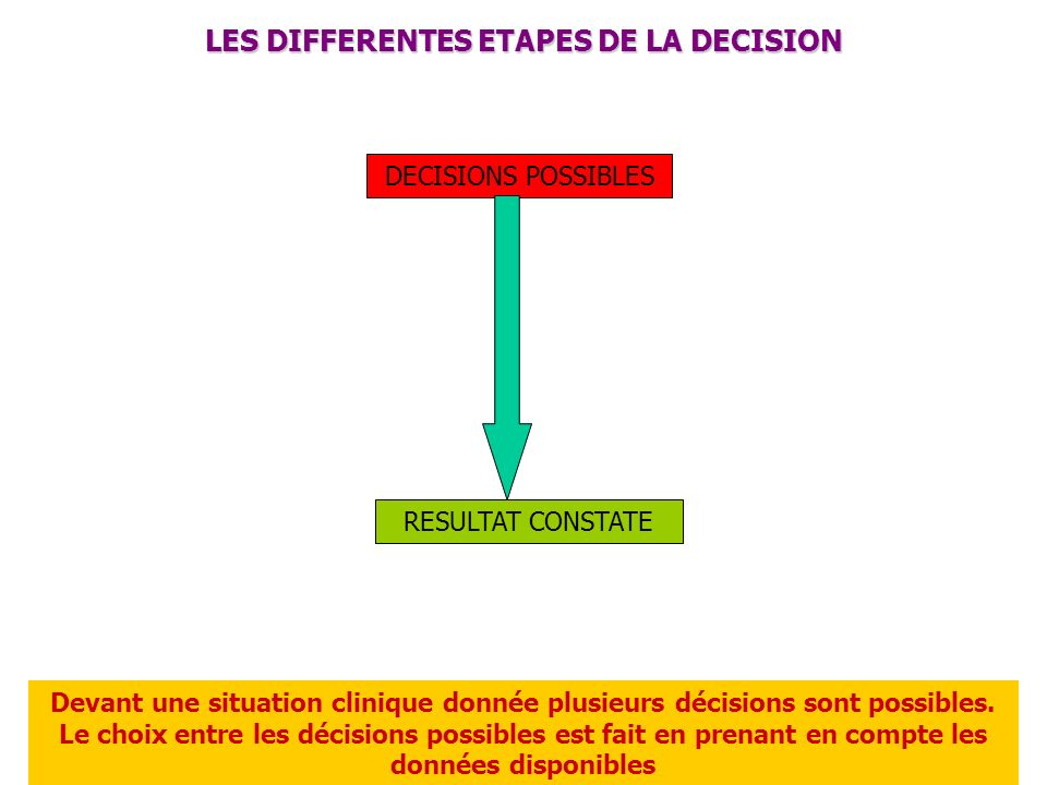 LES DIFFERENTES ETAPES DE LA DECISION