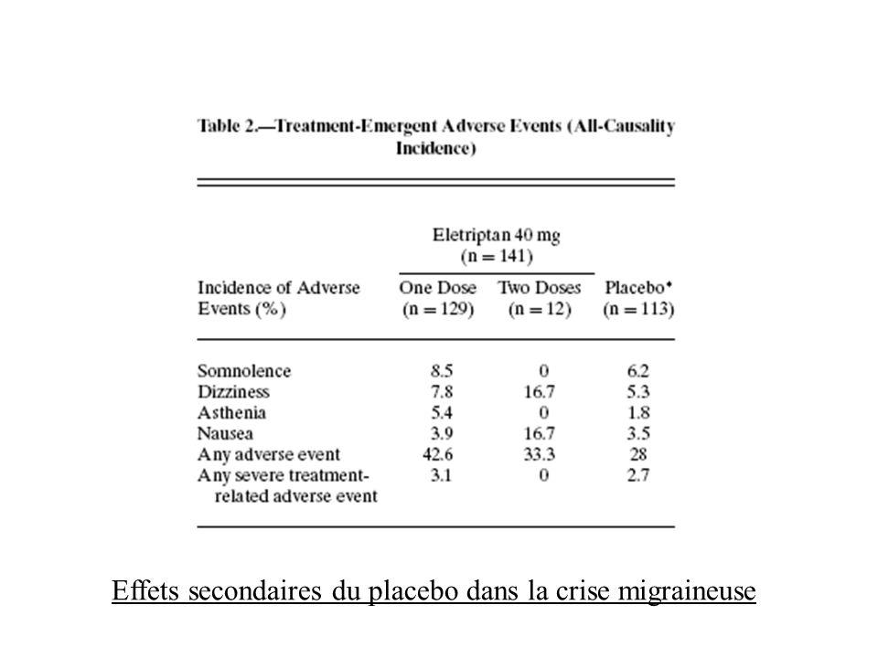 Effets secondaires du placebo dans la crise migraineuse