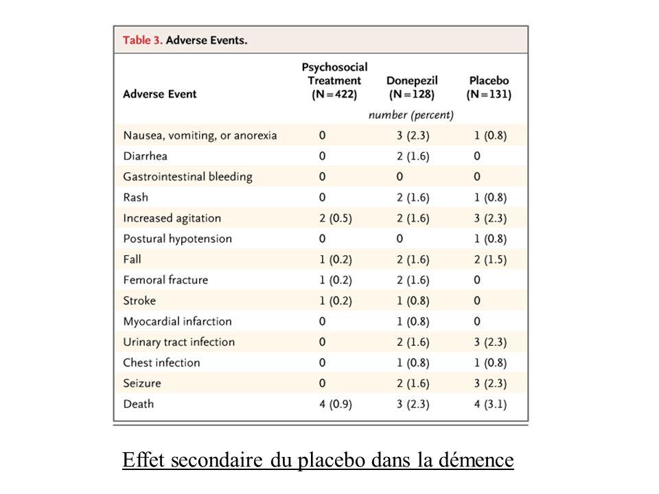 Effet secondaire du placebo dans la démence
