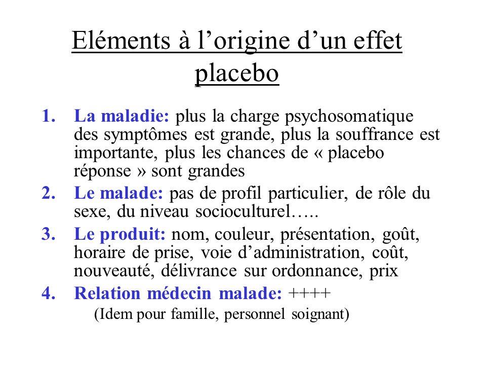Eléments à l'origine d'un effet placebo