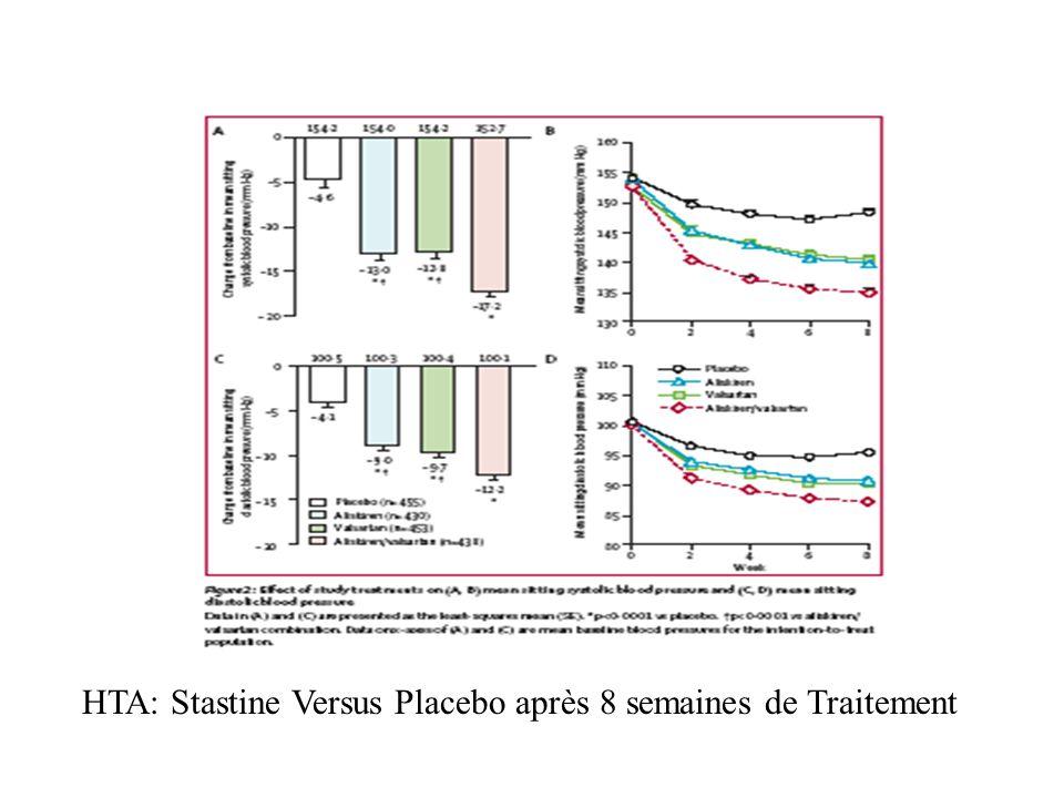 HTA: Stastine Versus Placebo après 8 semaines de Traitement