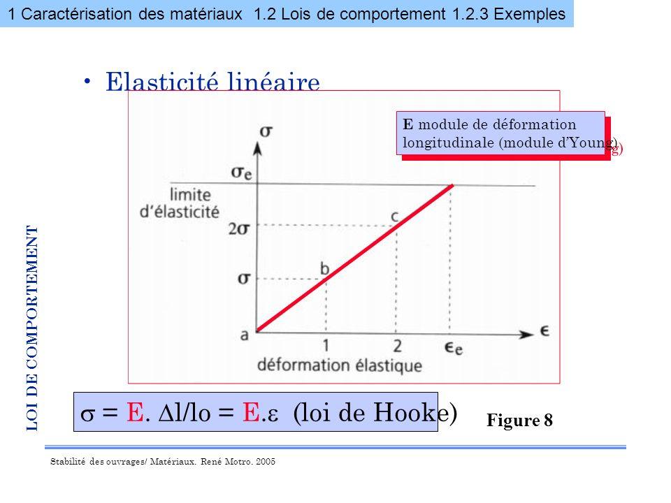 s = E. Dl/lo = E.e (loi de Hooke)