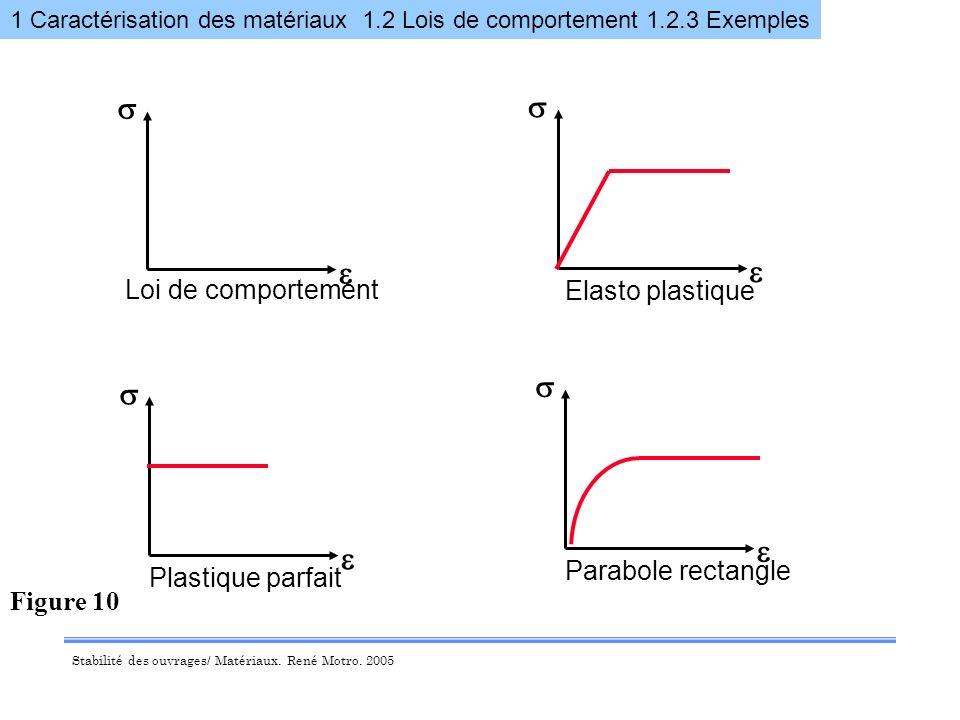 s s e e s s e e Loi de comportement Elasto plastique