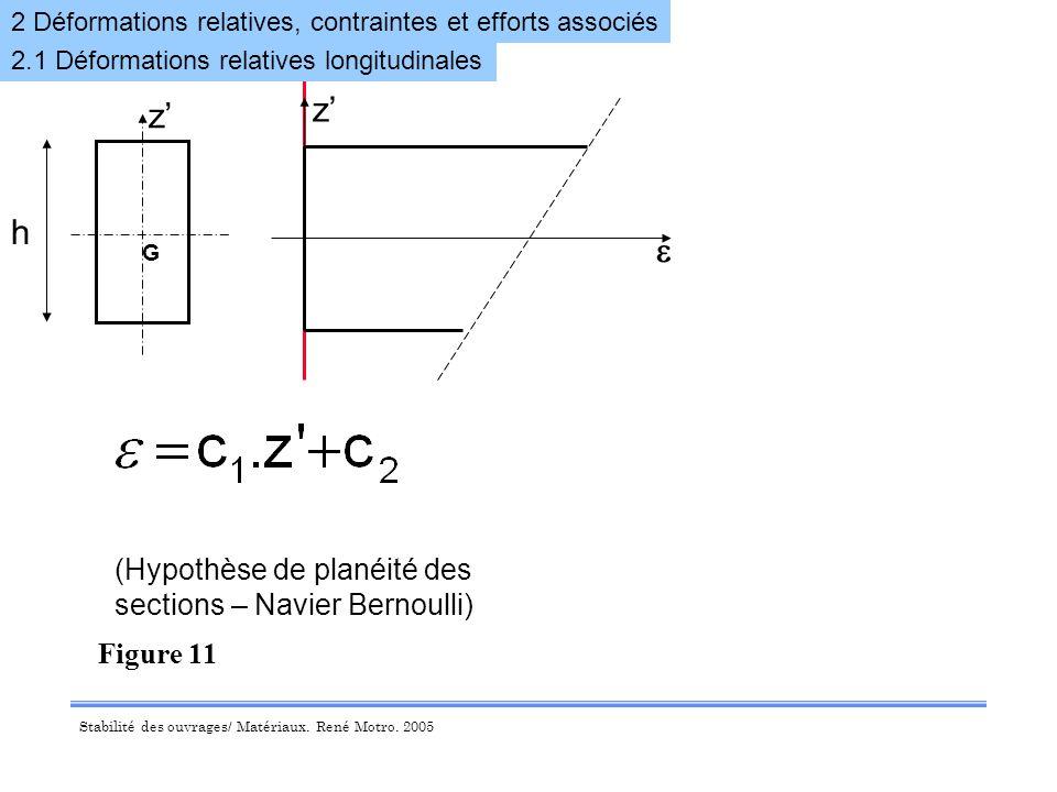 z' z' h e (Hypothèse de planéité des sections – Navier Bernoulli)
