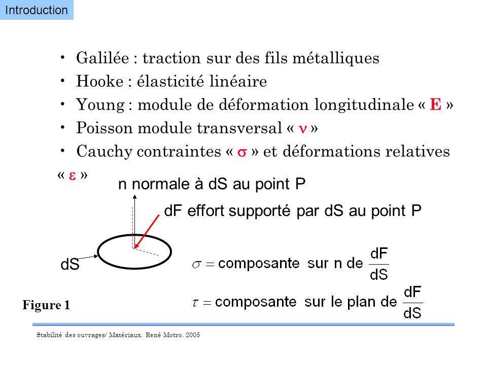 Galilée : traction sur des fils métalliques