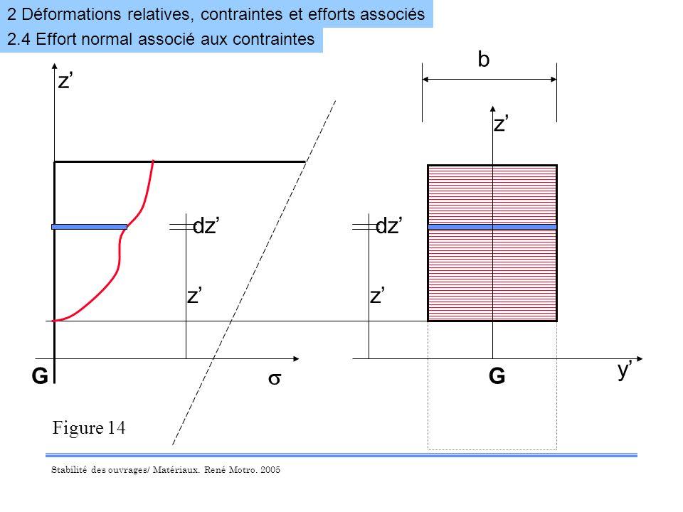 z' dz' y' G b z' s dz' G Figure 14