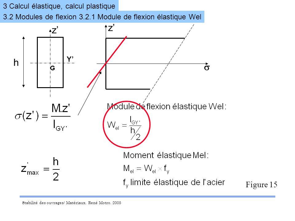 z' z' h s Figure 15 3 Calcul élastique, calcul plastique