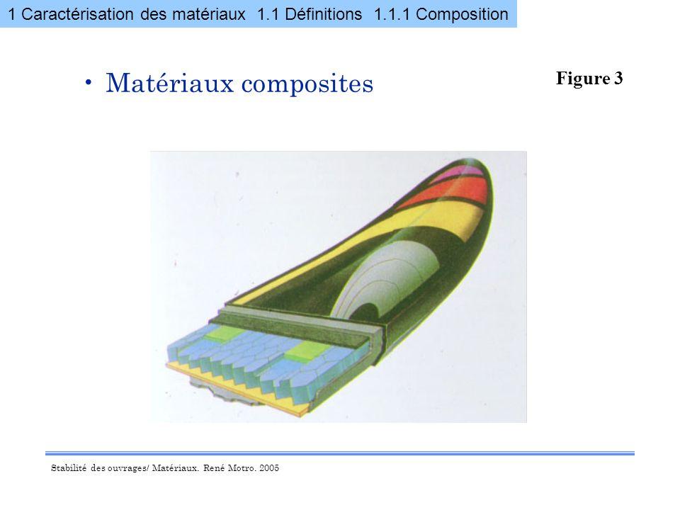 Matériaux composites Figure 3