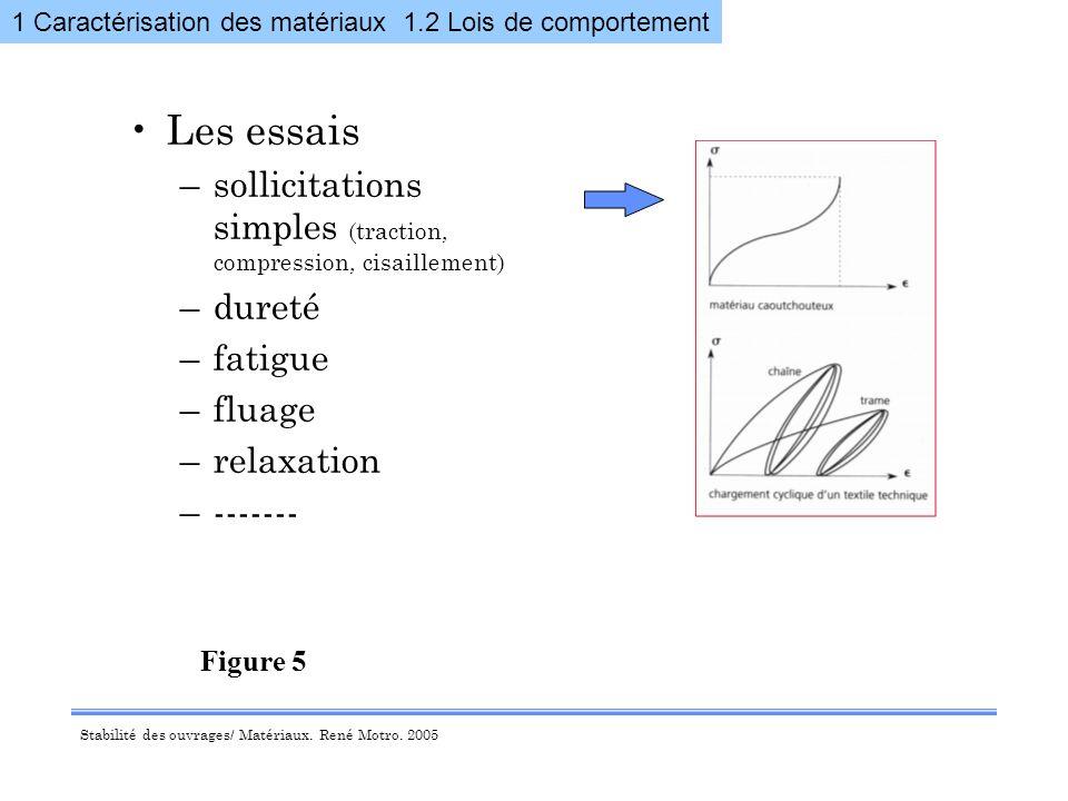 1 Caractérisation des matériaux 1.2 Lois de comportement
