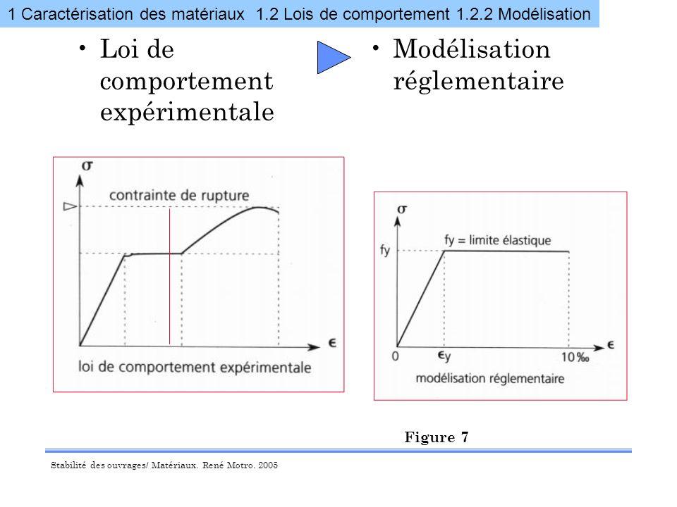 Loi de comportement expérimentale Modélisation réglementaire