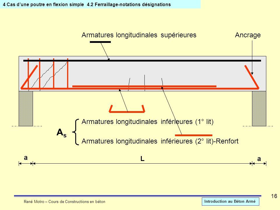 As Armatures longitudinales supérieures Ancrage