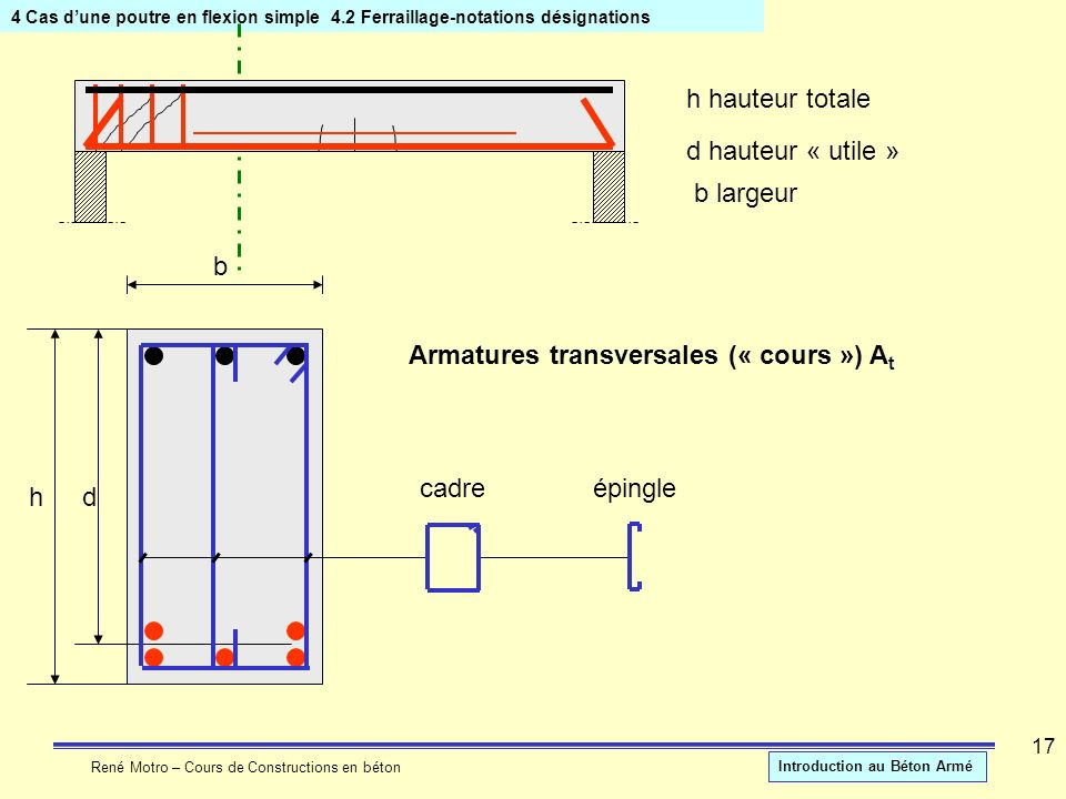 Armatures transversales (« cours ») At