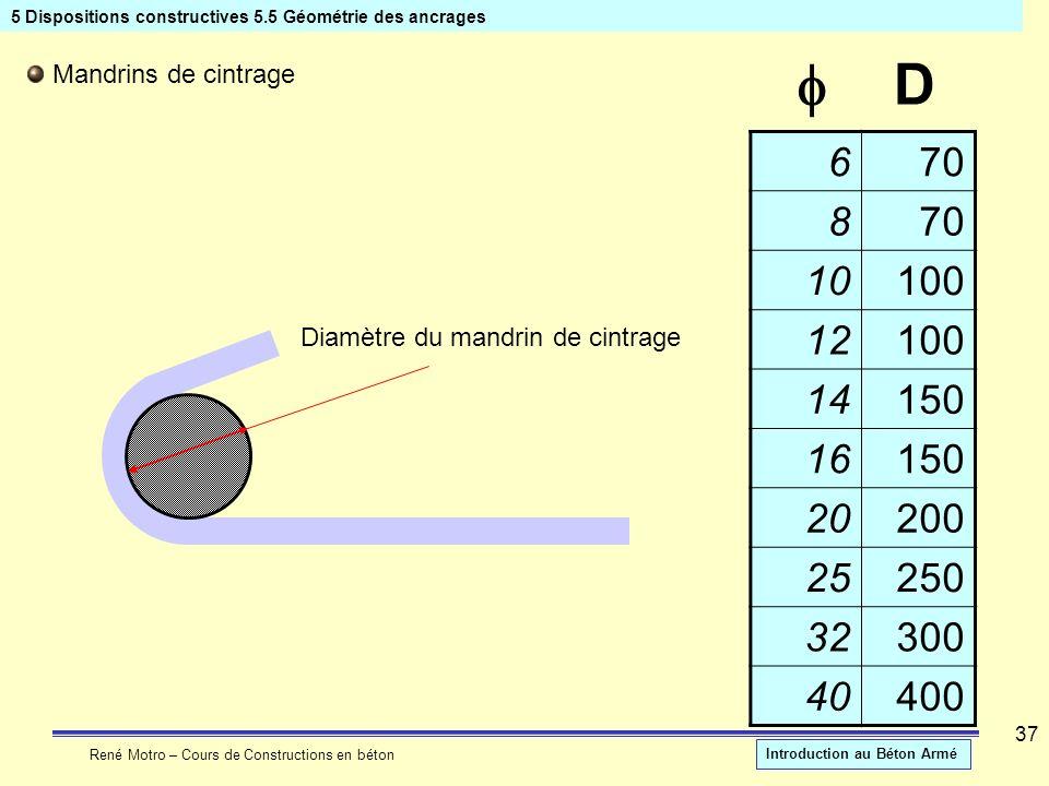 5 Dispositions constructives 5.5 Géométrie des ancrages