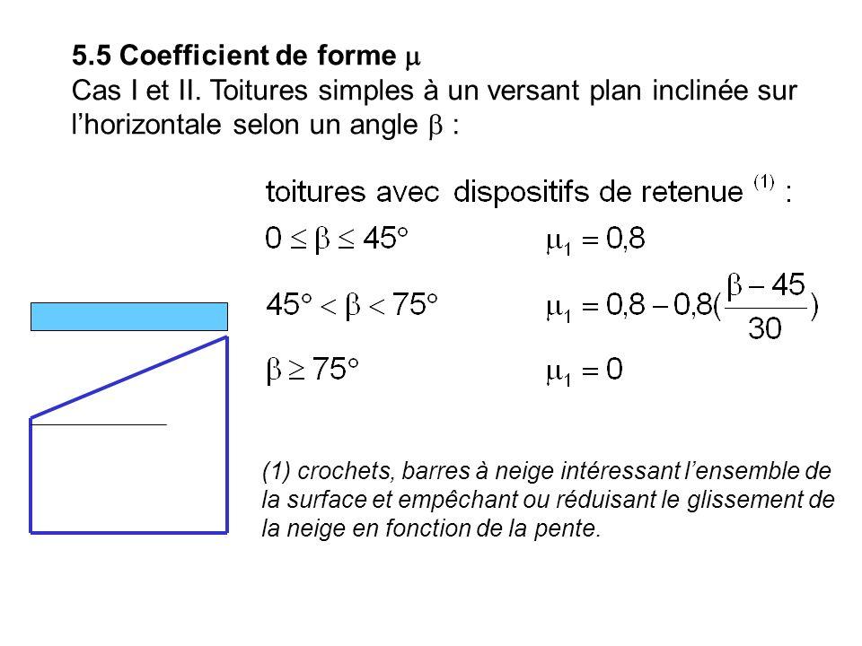 5.5 Coefficient de forme m Cas I et II. Toitures simples à un versant plan inclinée sur l'horizontale selon un angle b :