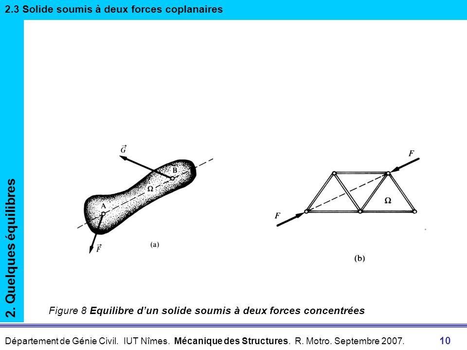 2. Quelques équilibres 2.3 Solide soumis à deux forces coplanaires