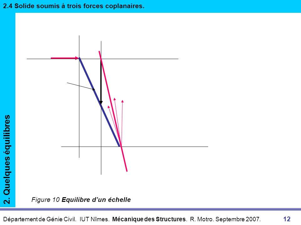2. Quelques équilibres 2.4 Solide soumis à trois forces coplanaires.