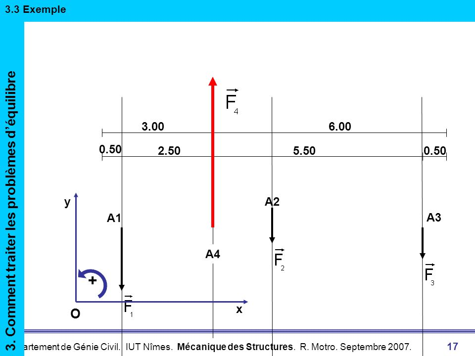 + 3. Comment traiter les problèmes d'équilibre O A1 A2 3.00 6.00 0.50