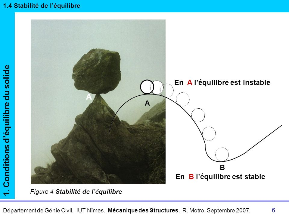 1. Conditions d'équilibre du solide