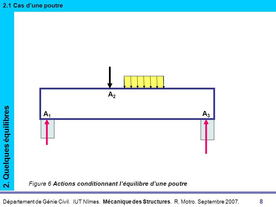 2. Quelques équilibres A2 A1 A3 2.1 Cas d'une poutre