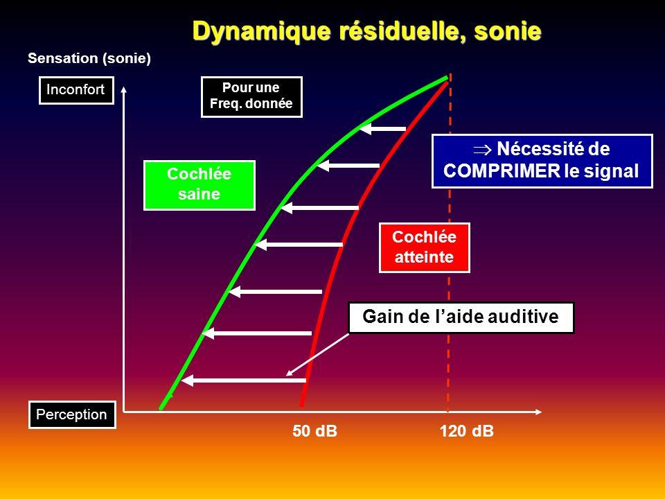 Dynamique résiduelle, sonie