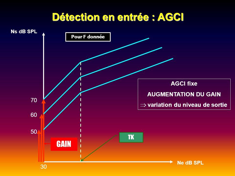Détection en entrée : AGCI