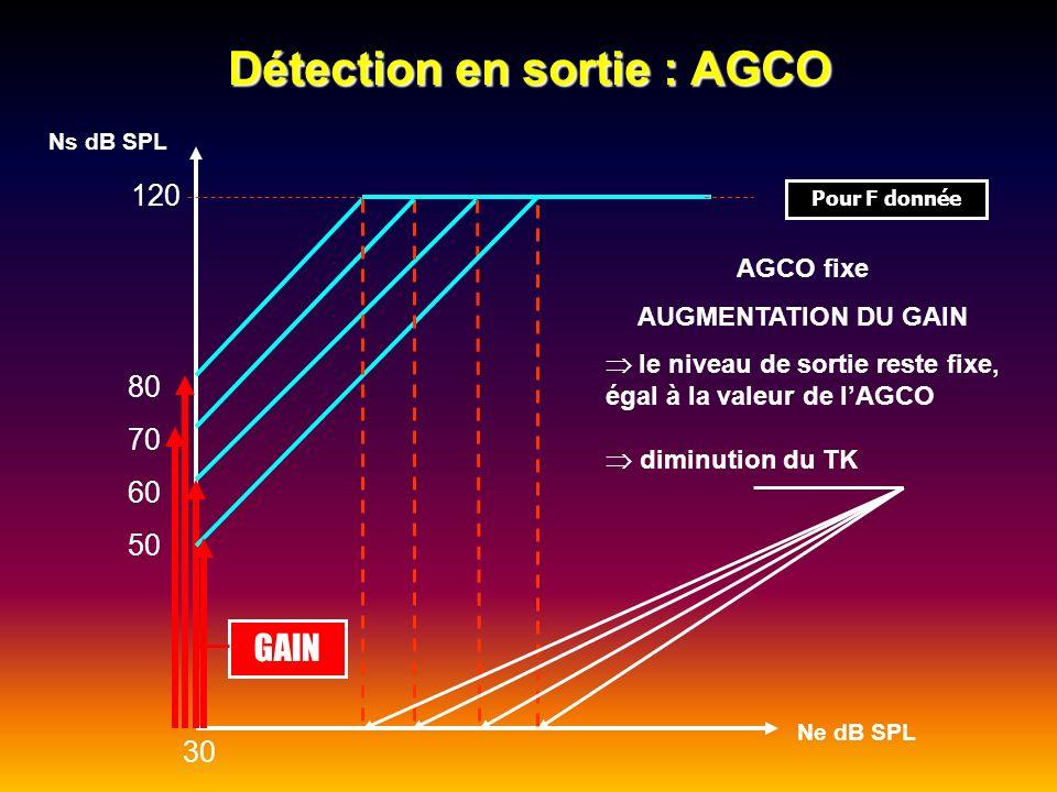 Détection en sortie : AGCO