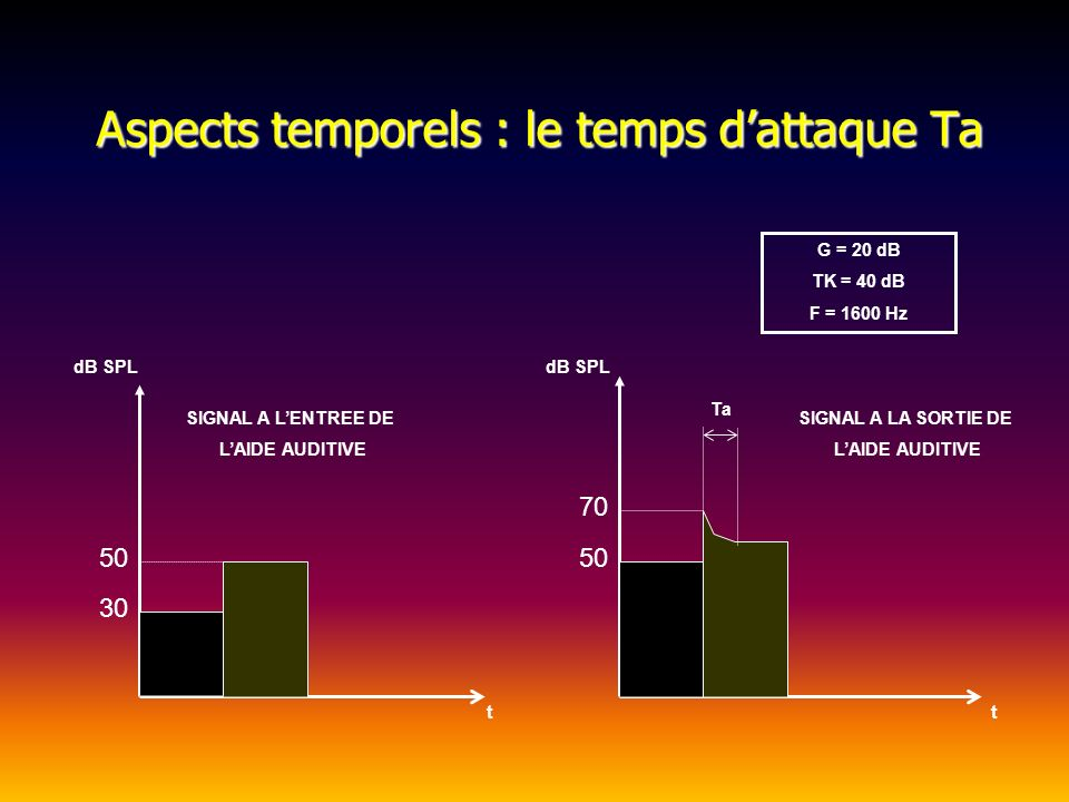 Aspects temporels : le temps d'attaque Ta