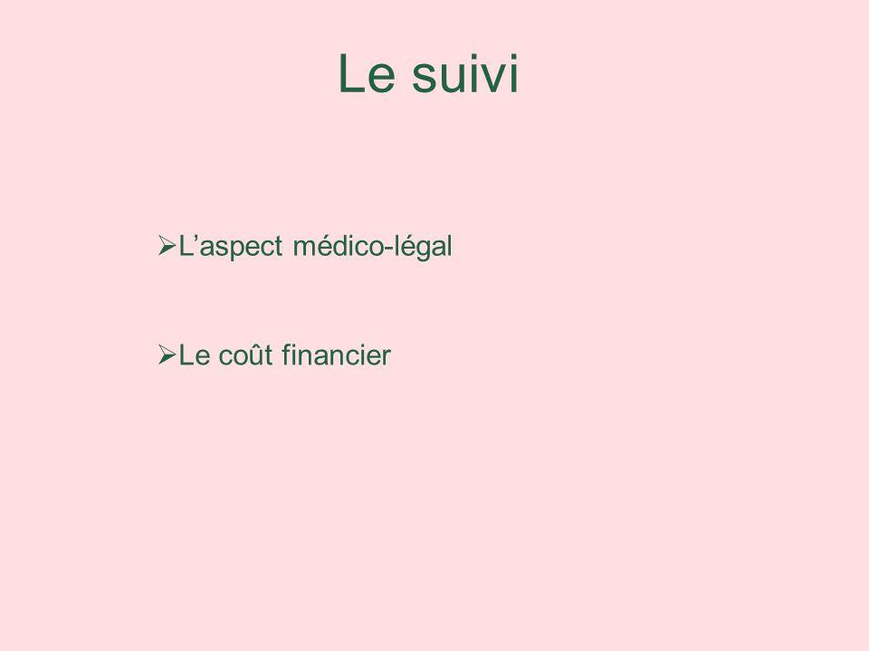 Le suivi L'aspect médico-légal Le coût financier