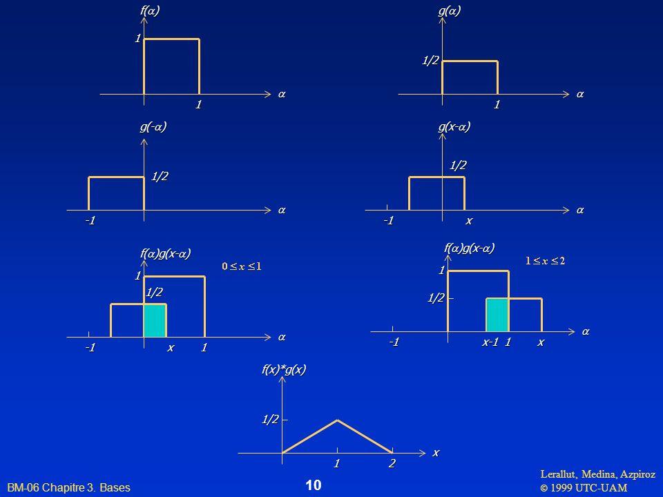 a f(a) 1. a. g(a) 1. 1/2. a. g(-a) -1. 1/2. a. g(x-a) -1. 1/2. x. a. f(a)g(x-a) -1.