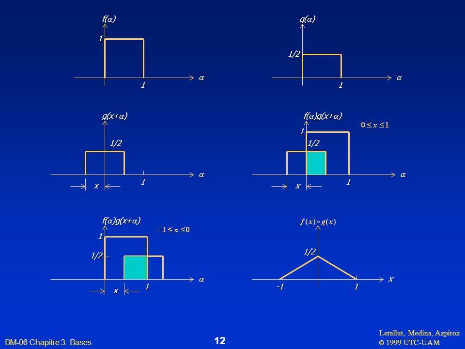 a f(a) 1 a g(a) 1 1/2 a g(x+a) x 1/2 1 a f(a)g(x+a) 1/2 1 x a f(a)g(x+a) 1/2 1 x x 1 1/2 -1