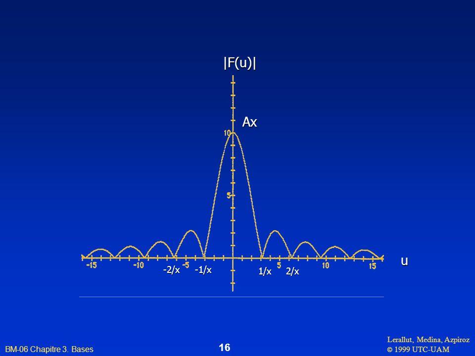 Ax |F(u)| u 1/x -1/x 2/x -2/x