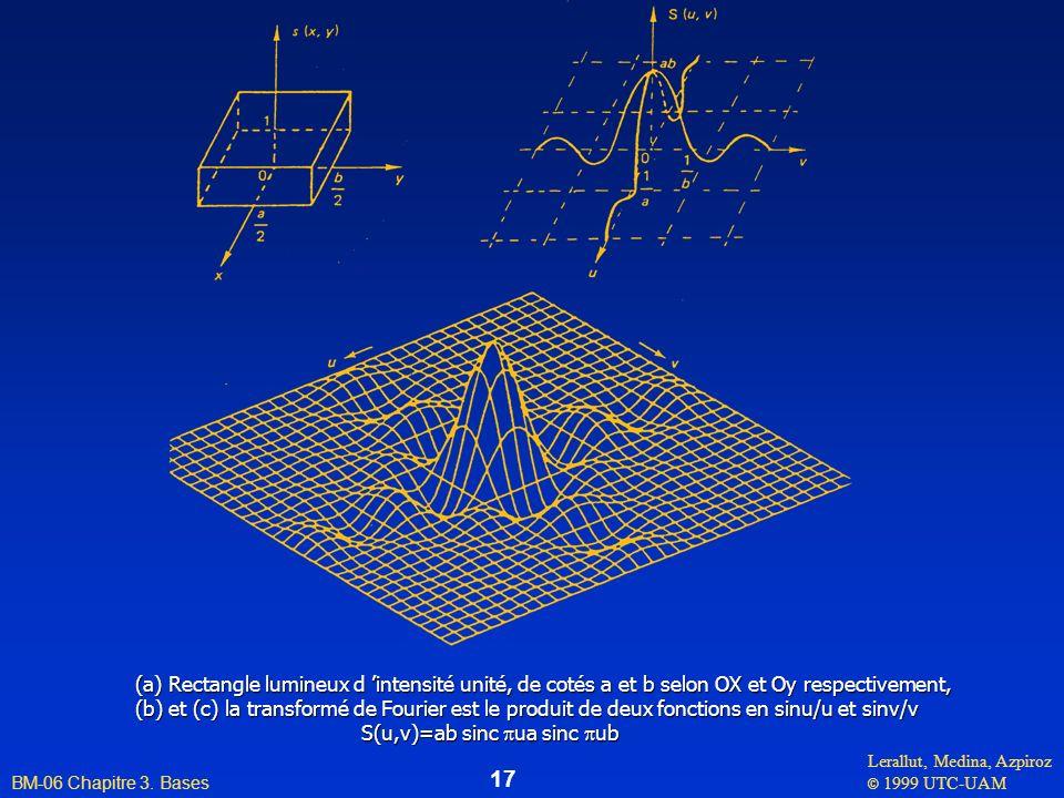 (a) Rectangle lumineux d 'intensité unité, de cotés a et b selon OX et Oy respectivement,