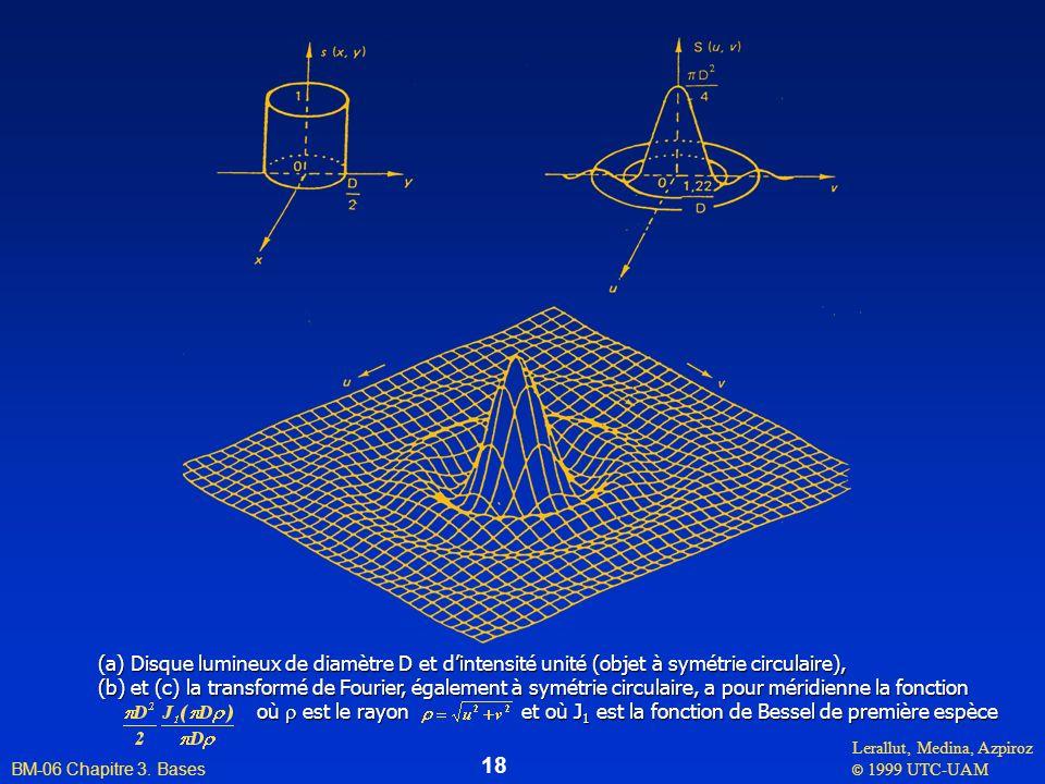 (a) Disque lumineux de diamètre D et d'intensité unité (objet à symétrie circulaire),