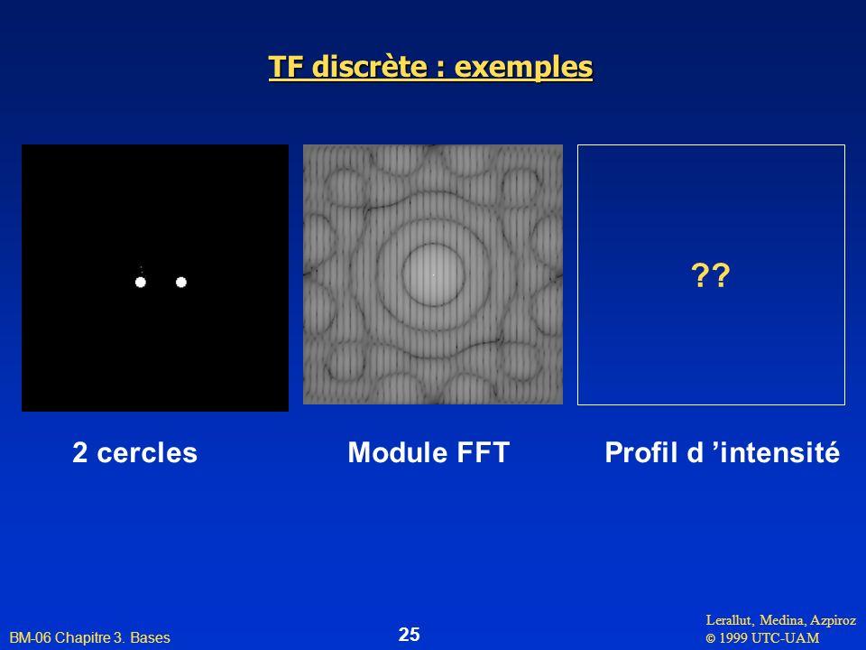 TF discrète : exemples 2 cercles Module FFT Profil d 'intensité