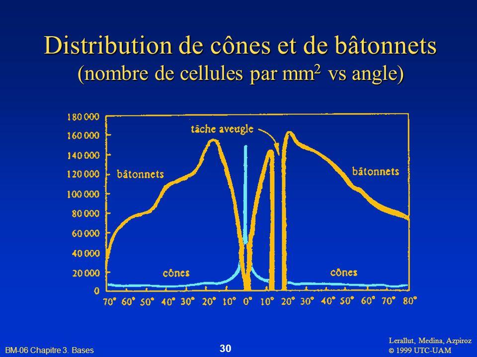 Distribution de cônes et de bâtonnets (nombre de cellules par mm2 vs angle)