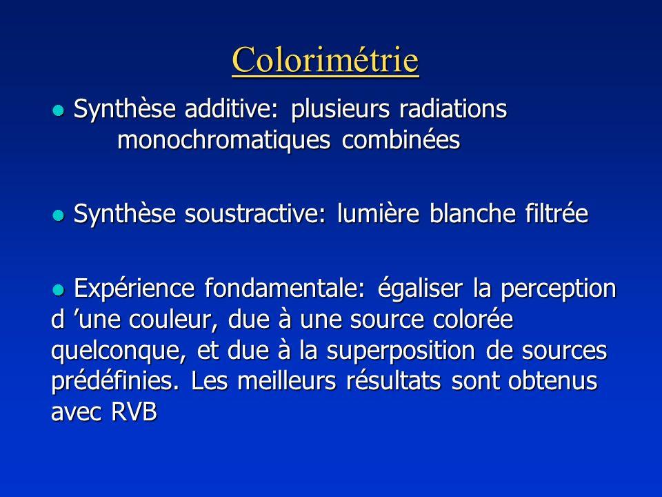 Colorimétrie Synthèse additive: plusieurs radiations monochromatiques combinées. Synthèse soustractive: lumière blanche filtrée.