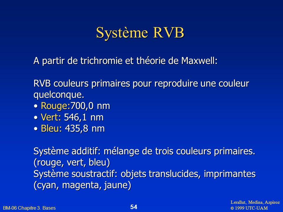 Système RVB A partir de trichromie et théorie de Maxwell: