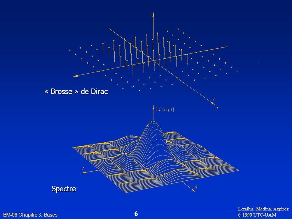 « Brosse » de Dirac Spectre