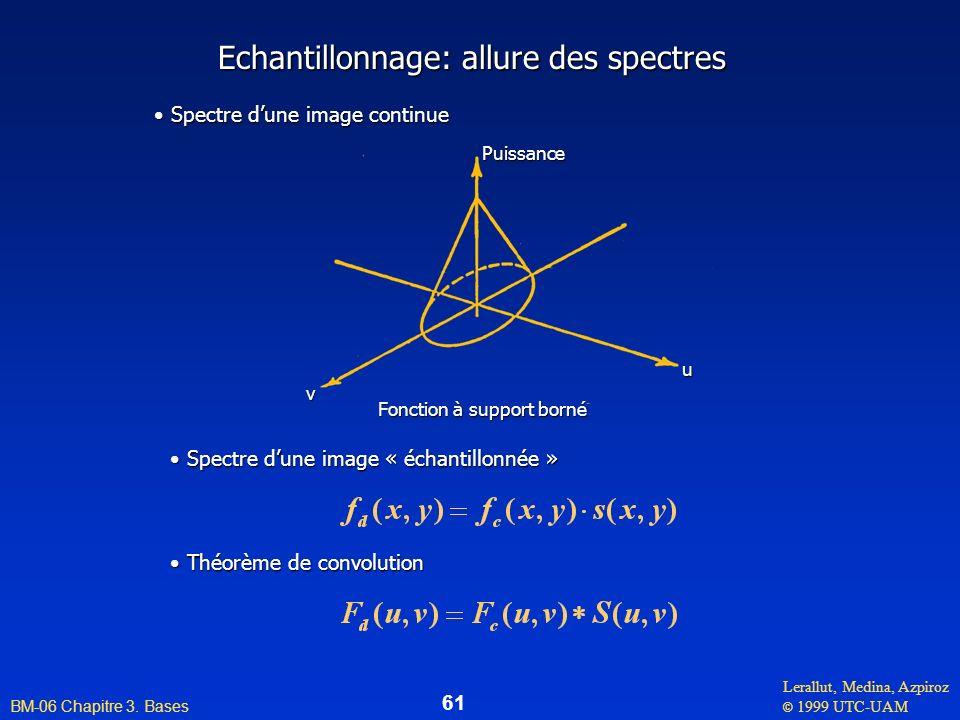Echantillonnage: allure des spectres