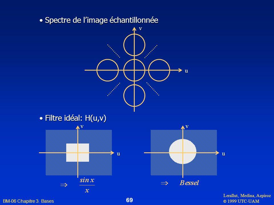 Spectre de l'image échantillonnée