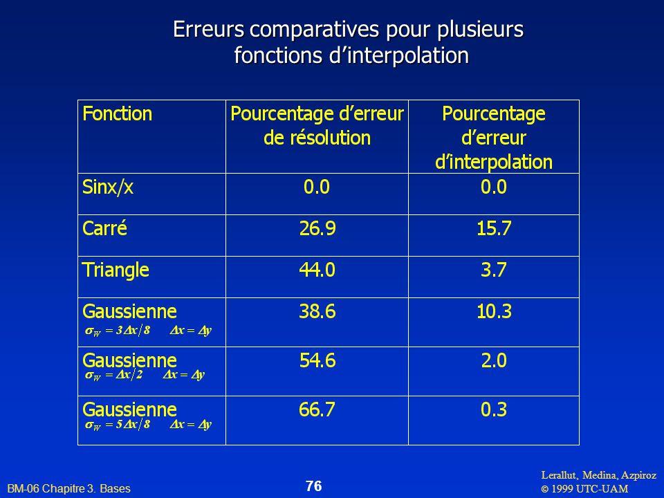 Erreurs comparatives pour plusieurs fonctions d'interpolation