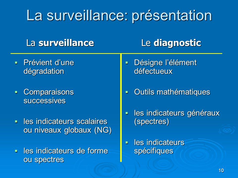 La surveillance: présentation