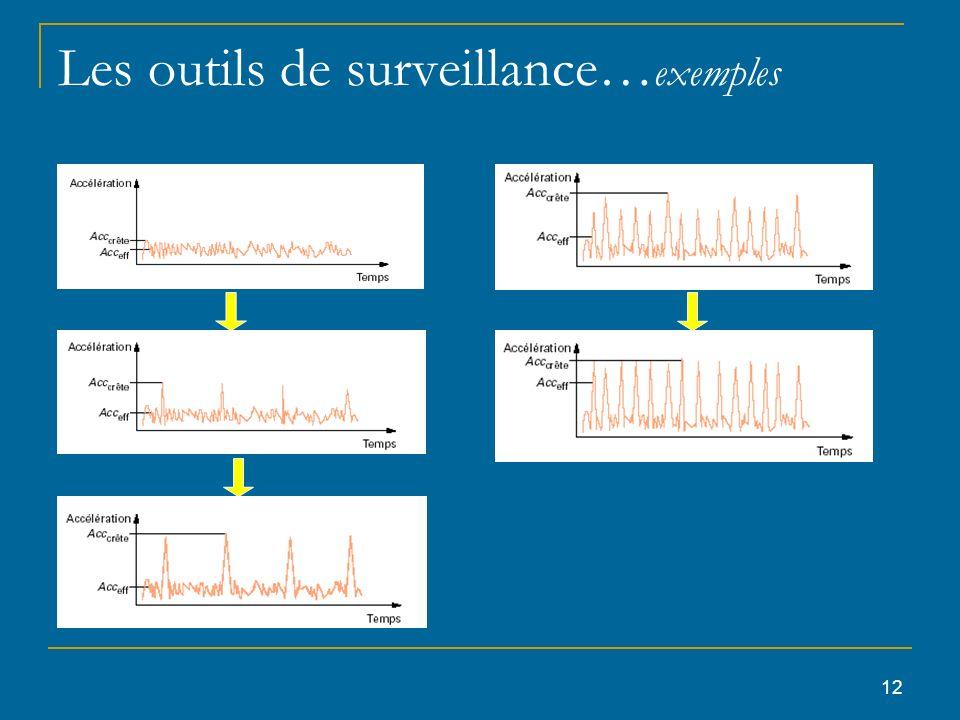 Les outils de surveillance…exemples