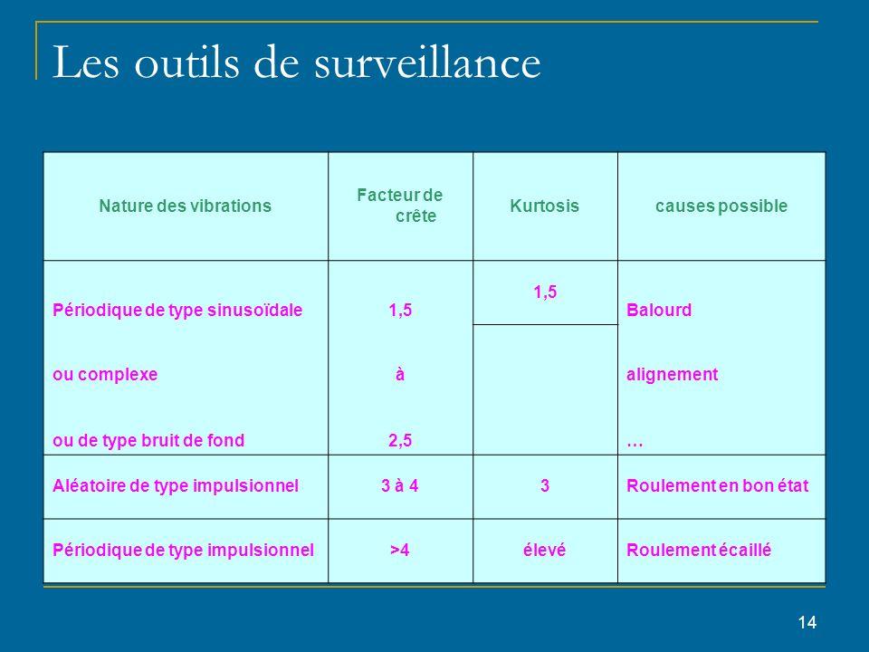 Les outils de surveillance