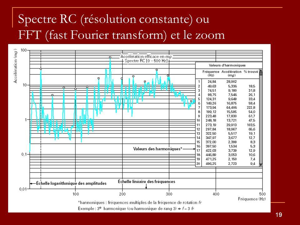 Spectre RC (résolution constante) ou FFT (fast Fourier transform) et le zoom