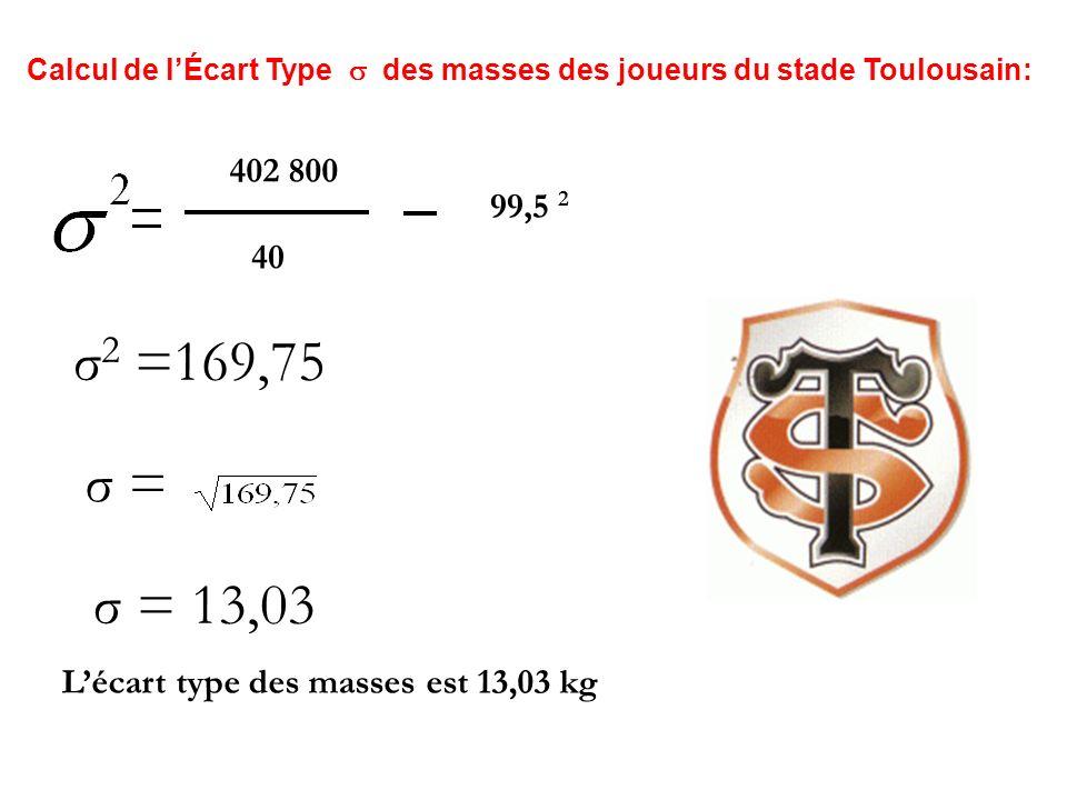 Calcul de l'Écart Type  des masses des joueurs du stade Toulousain: